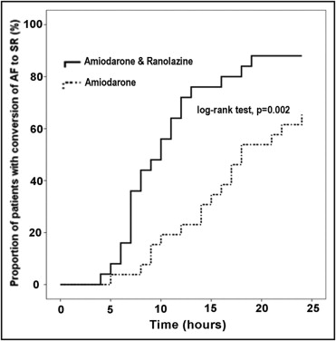 Ranolazine enhances the efficacy of amiodarone for conversion recent-onset atrial fibrillation