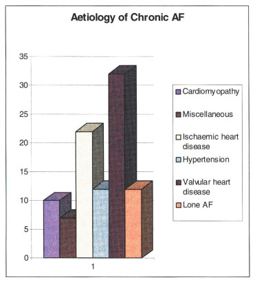 Epidemiology and Mechanism of Atrial Fibrillation and Atrial Flutter