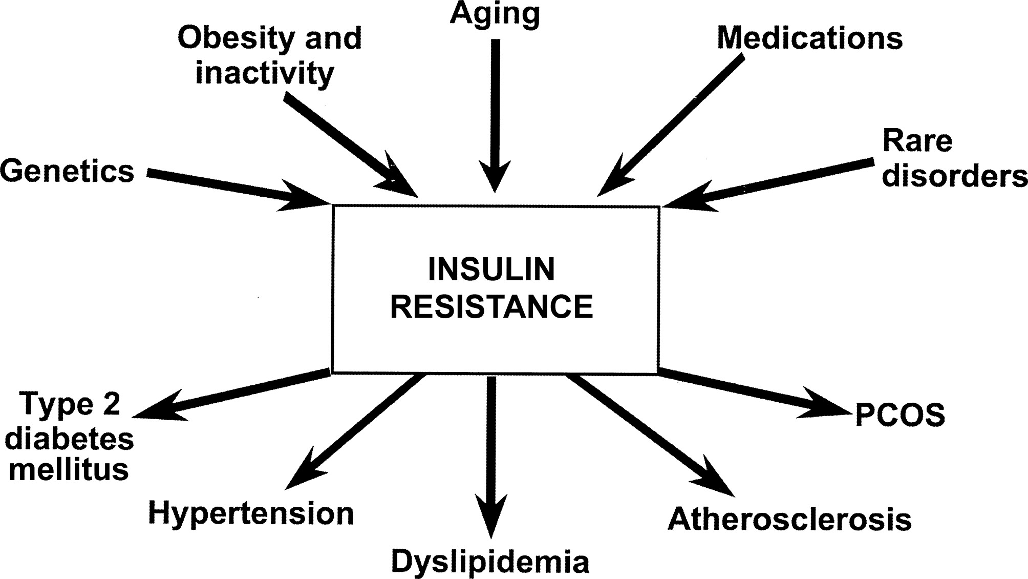 insulin resistant medication