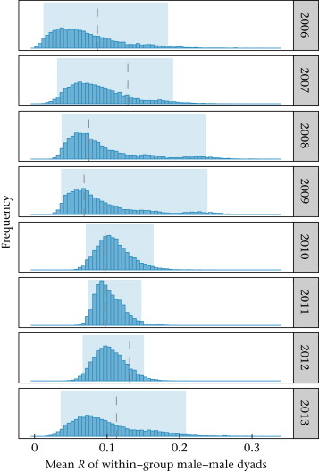 The effect of male parallel dispersal on the kin composition of ...