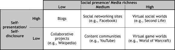 Kaplan & Haemlein's classification of social media by social presence/media richness and self-presentation/self-disclosure.