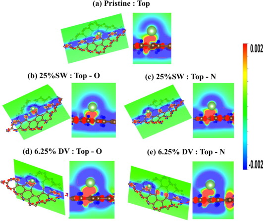 Bonding charge density for Li for (a) pristine, (b, c) Stone–Wales and (d, e) ...