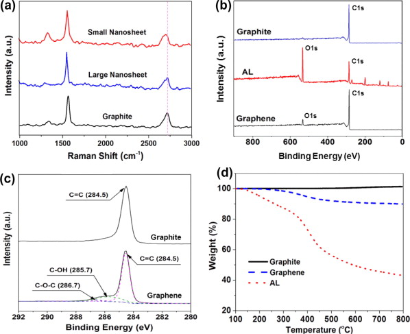 Lignin-assisted direct exfoliation of graphite to graphene in ...