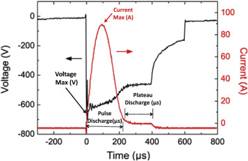 Typical discharge voltage and current curves measured on the cathode during ...