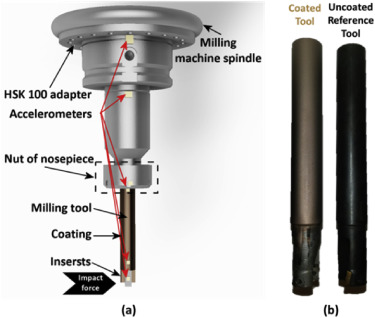 (a) schematic view of set up of model testing with a coated tool, (b) coated and ...