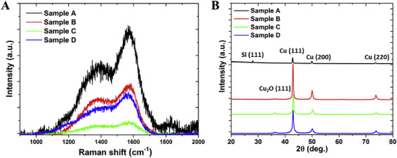 (A) Raman spectra and (B) X-ray diffraction patterns of CNx film deposited on a ...