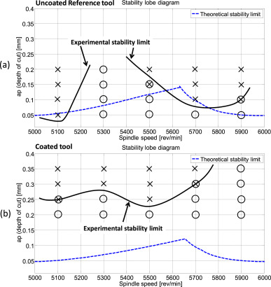Stability limits curves for the uncoated reference tool (a) and coated tool (b). ...