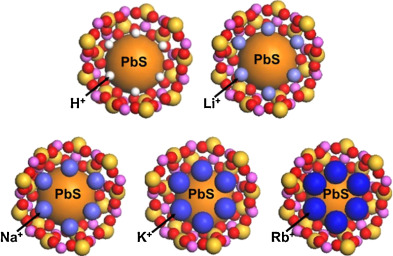 A schematic illustration of PbS-QD containing zeolite Y supercages with…