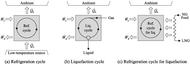 Refrigeration Cycle Thermodynamics