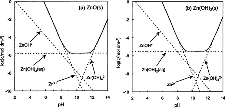 Comparison of the phase stability diagrams for ZnO (a) ɛ-Zn(OH)2 (b) in aqueous ...