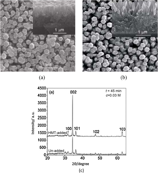 Comparison of SEM images (a,b) and XRD pattern (c) of ZnO nanorods ...