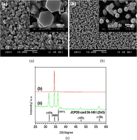 Plan-view SEM images (a, b) and XRD pattern (c) of ZnO films electrodeposited on ...