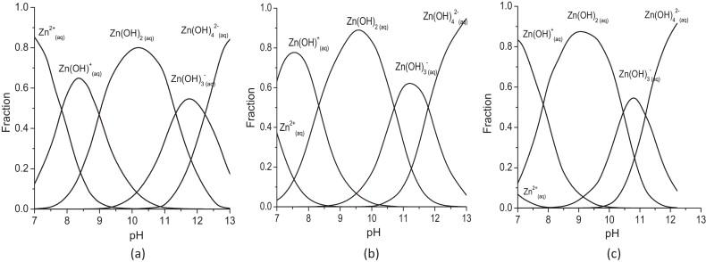 Distribution of different species: Zn2+(aq), Zn(OH)+(aq), Zn(OH)2(aq), ...