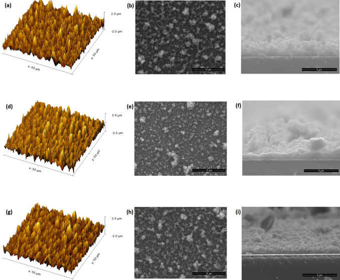 AFM 3D micrographs and SEM images of PEDOT films synthesized potentiostatically ...