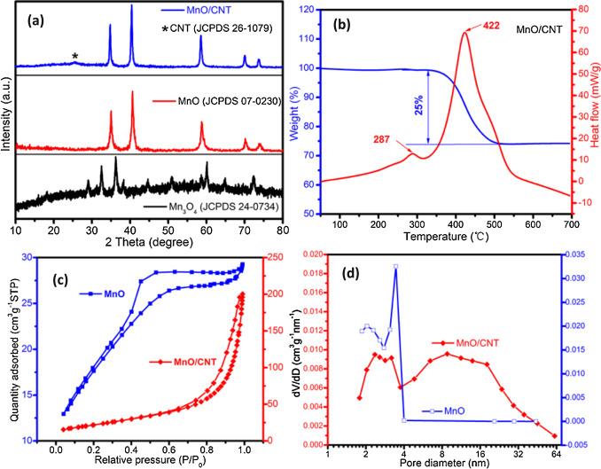 Preparation Of Pompon Like Mno Carbon Nano Composite. A Schematic ...