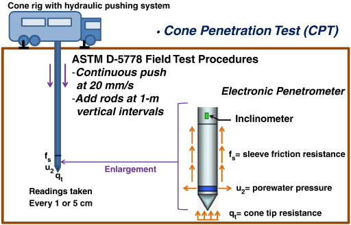 Cone geotechnical penetration seismic test