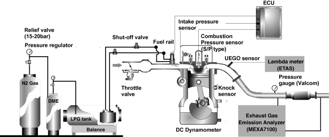 Effect of nButane and propane on performance and emission – Lpg Engine Diagram