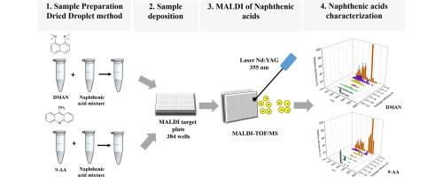 Analysis of naphthenic acids by matrix assisted laser desorption ...