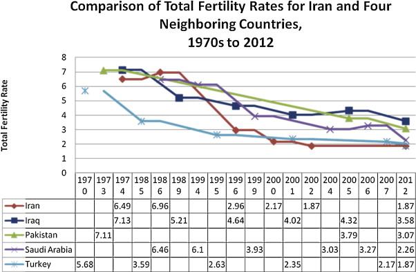population dynamics in muslim countries pdf free