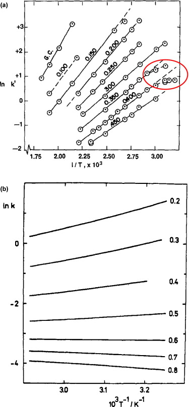 Importance Of Retention Factor In Paper Chromatography