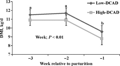 1 s2.0 S0022030208712335 gr1 timothy hay with a low dietary cation anion difference improves  at gsmportal.co