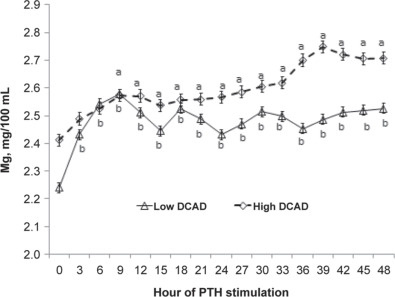Plasma Mg Concentration In Cows Fed Low Or High Dcad Ts Before And During