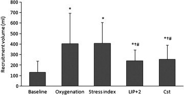 effects of peep titrated by stress index on recruitment volume in patients with pulmonary ards p 005 versus baseline p 005 versus oxygenation