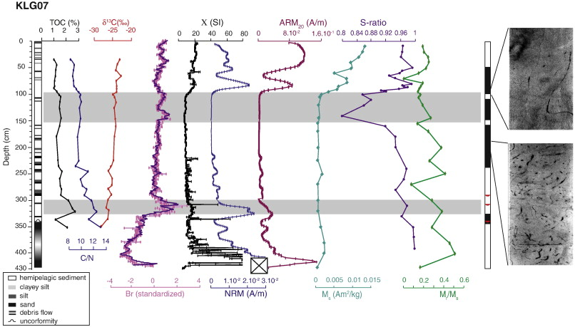 Paleomagnetic And Geochemical Record From Cores From The Sea Of - Epoc maps illistrating us history