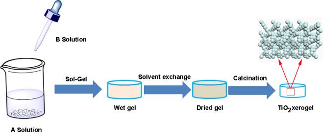 Hierarchically Porous Titania Xerogel Monoliths Synthesis