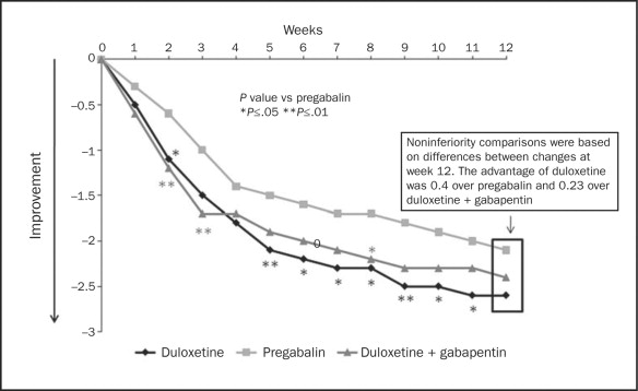 Advantages of pregabalin over gabapentin