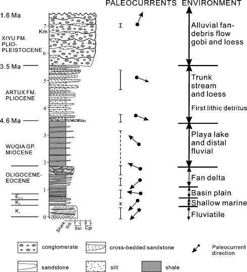 Strata Diagram