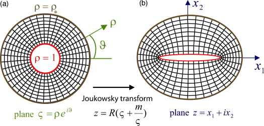 Joukowsky Transform