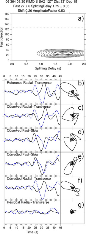 Investigation of mantle kinematics beneath the Hellenic-subduction ...