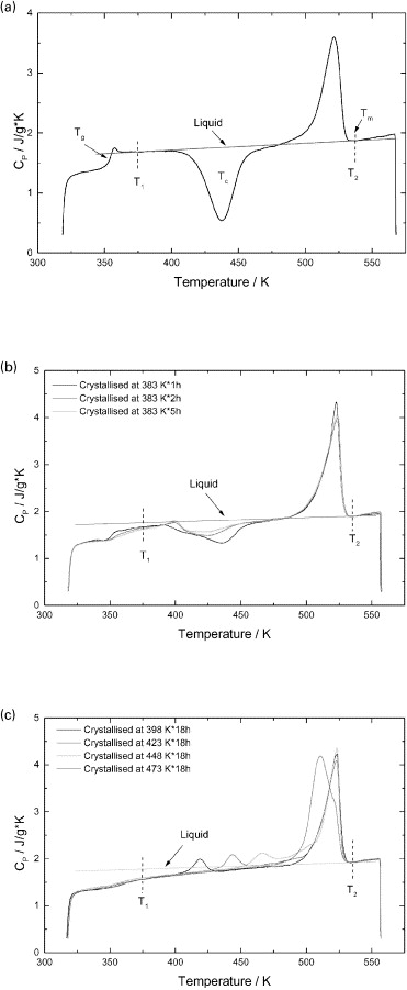 Crystallinity In Polymers Definition