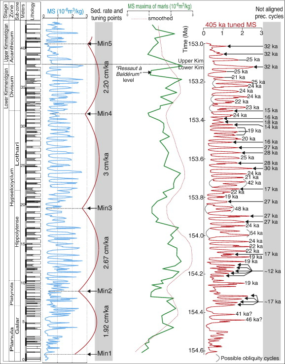 stratigraphie séquentielle et cyclostratigraphie