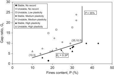 Relation between gap ratio and fines content for gap-graded soils with fines ...