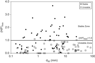 Evaluation of Kenney and Lau's criterion based on the dataset (N=131).