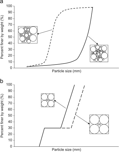 Illustration of the control variables for: (a) well-graded soils with fines ...