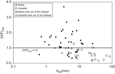 Evaluation of internal stability of well-graded soils with fines contents less ...