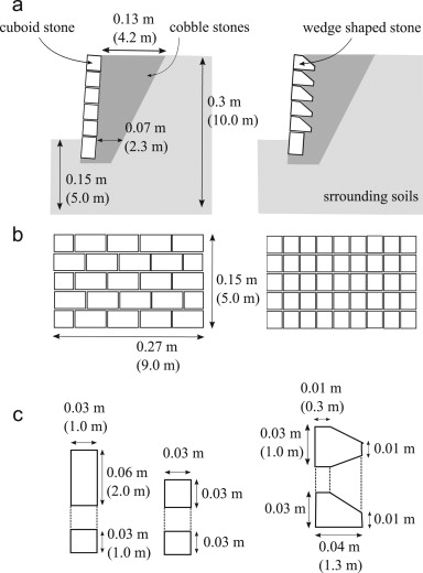 The effects of block shape on the seismic behavior of dry stone