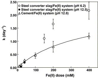 Dechlorination of trichloroethylene a steel converter slag amended with Fe(II) [An article from: Chemosphere]
