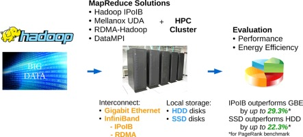 Final year project ideas, MPI and HPC Cluster?