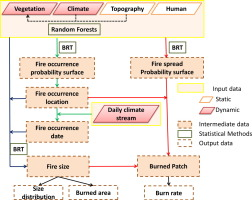Direct And Indirect Effects Of Climate Change On Projected Future - Fire regime map us west coast