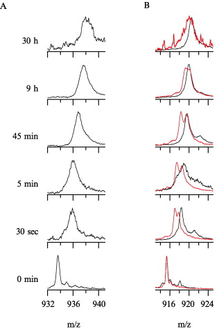 Mass‐to‐charge ratio spectra for structural proteins in mature HIV capsids ...