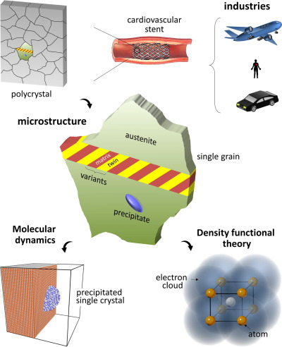A broad perspective on the applications, microstructure and atomistic modeling ...