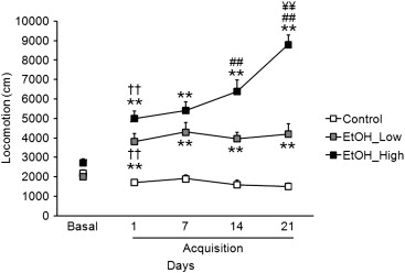 Ethanol promotes a gradual and robust increase of locomotion throughout chronic ...