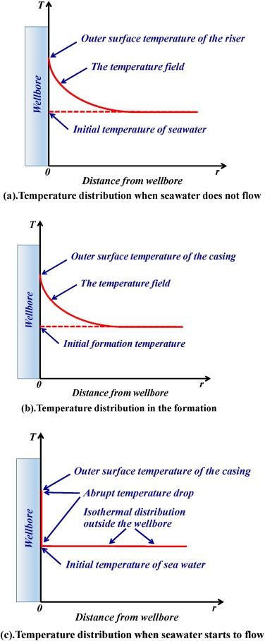 Fluid Flow And Heat Transfer In Wellbores Pdf Download