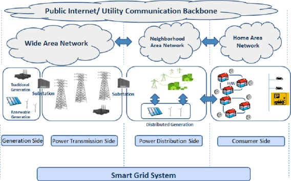 a survey on wireless sensor networks for smart grid fig 1 an illustrative architecture of smart grid