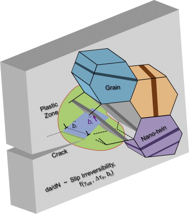 Schematic illustrating the microstructural environment (characterized by the ...