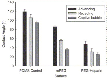 Immobilization of heparin on a silicone surface through a heterobifunctional PEG spacer